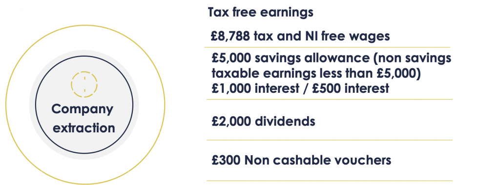 Extract cash out of a limited company