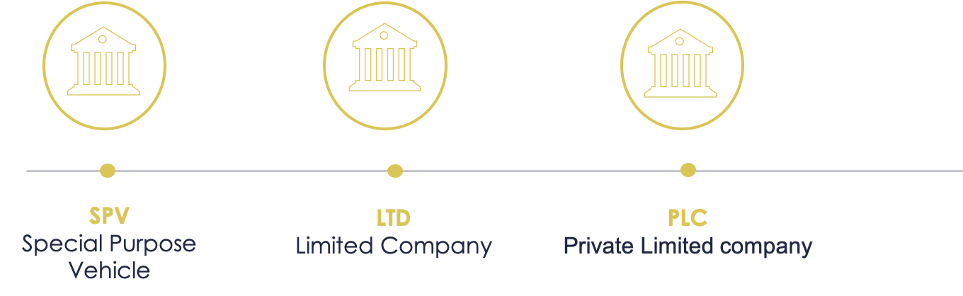 What is a private limited compamny