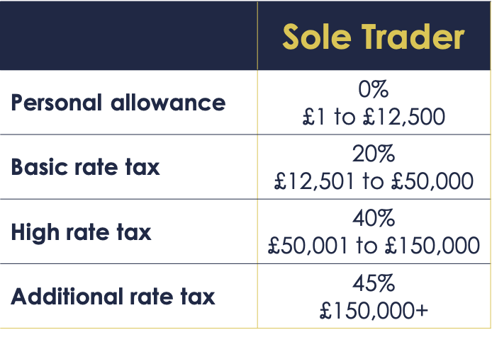 HMRC UK income tax bands for sole traders
